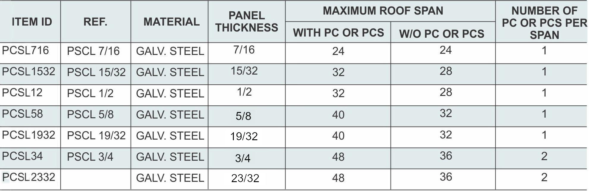 PLYWOOD CLIP | Tamlyn Products | PCS716, PCS1532, PCS12, PCS58